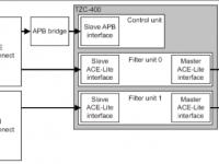 Android可信执行环境安全研究(一):TEE、TrustZone和TEEGRIS